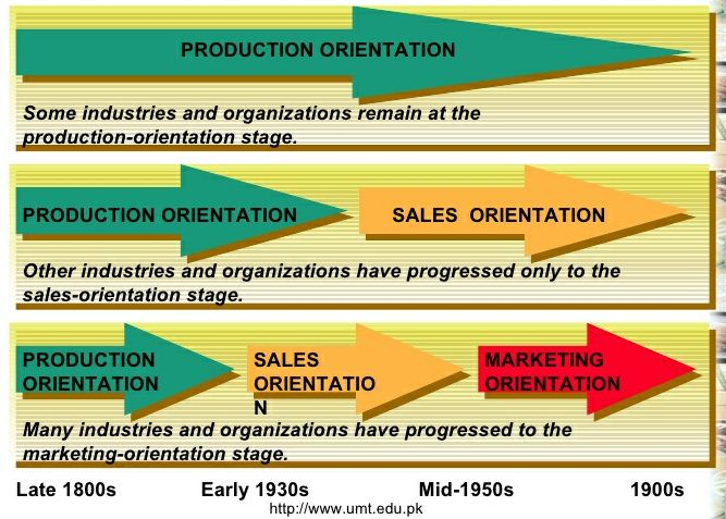 analyse market orientation on a company What is market orientation in marketing strategy what are the benefits and drawbacks of having a strong customer orientation read this summary to find out.